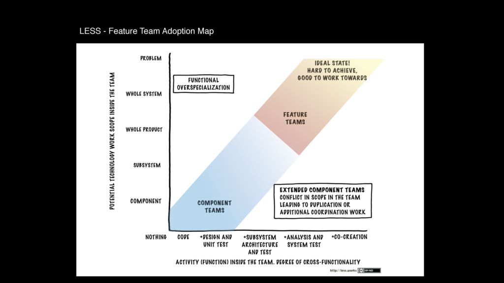LESS - Feature Team Adoption Map