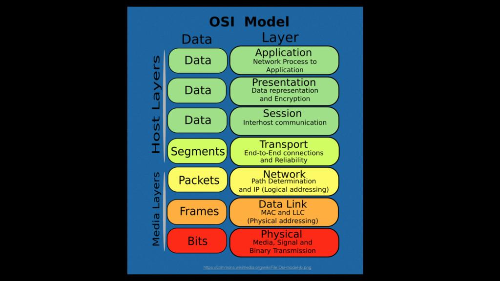 https://commons.wikimedia.org/wiki/File:Osi-mod...