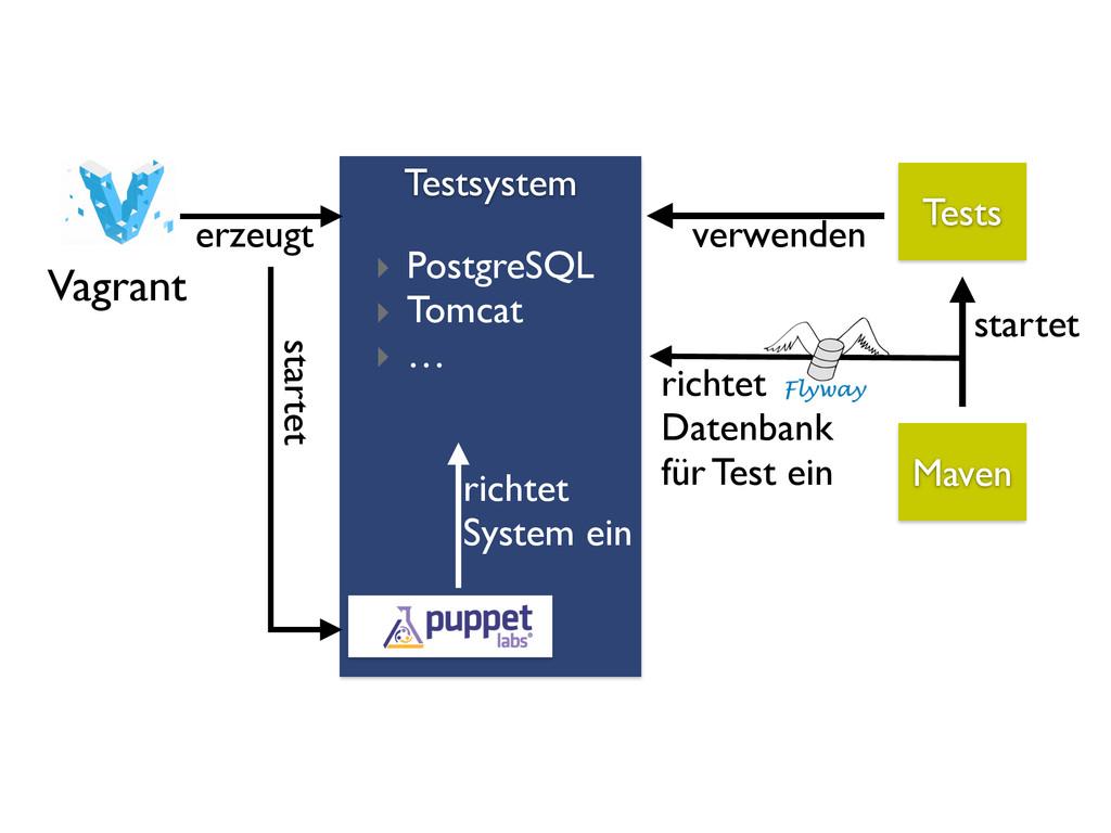 Testsystem richtet  Datenbank  für Test ein...