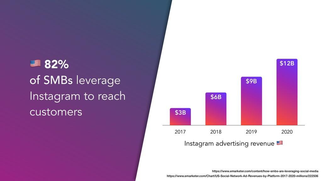 Instagram advertising revenue ! 2017 2018 2019 ...