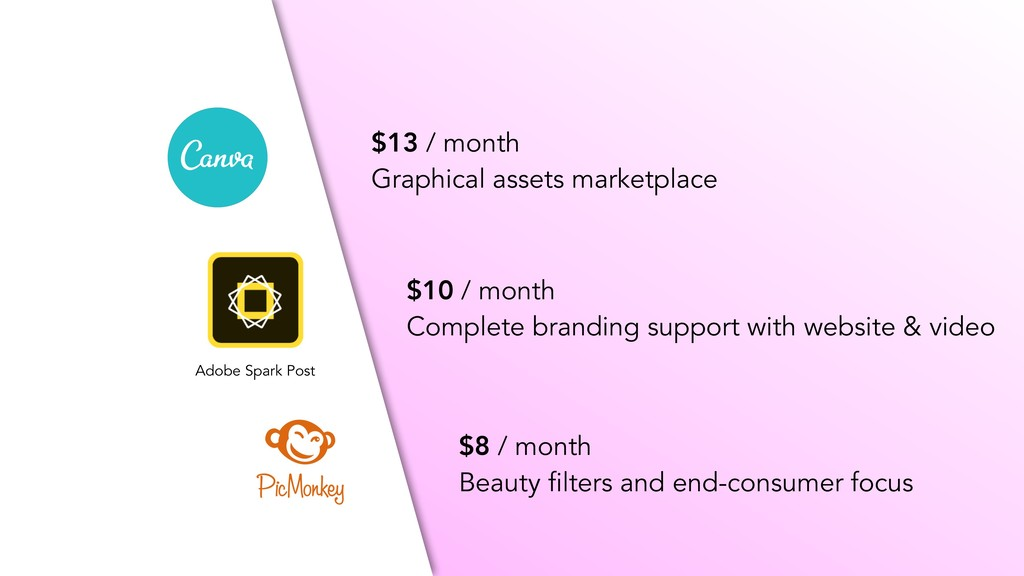 Adobe Spark Post $13 / month Graphical assets m...