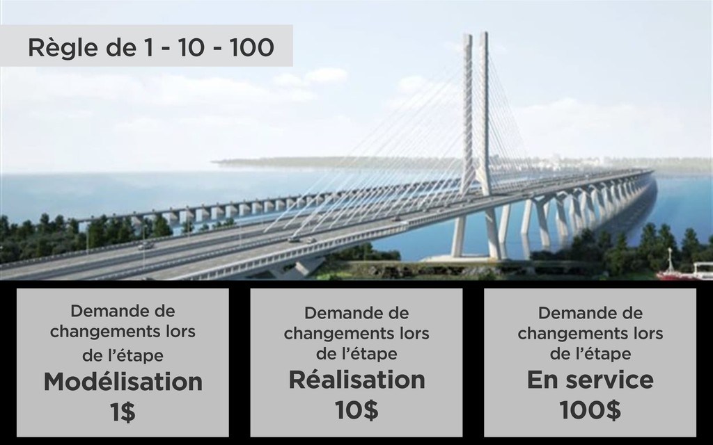 Règle de 1 - 10 - 100 Demande de changements lo...