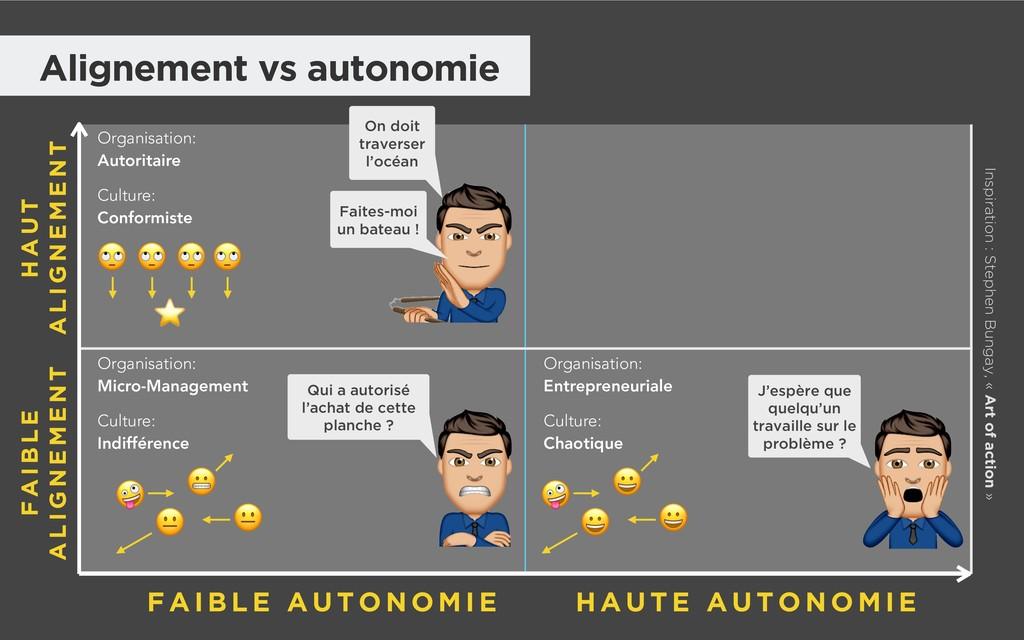 Alignement vs autonomie Organisation: Autorita...