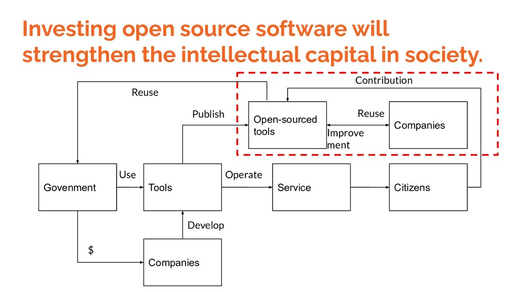 Investing open source software will strengthen ...