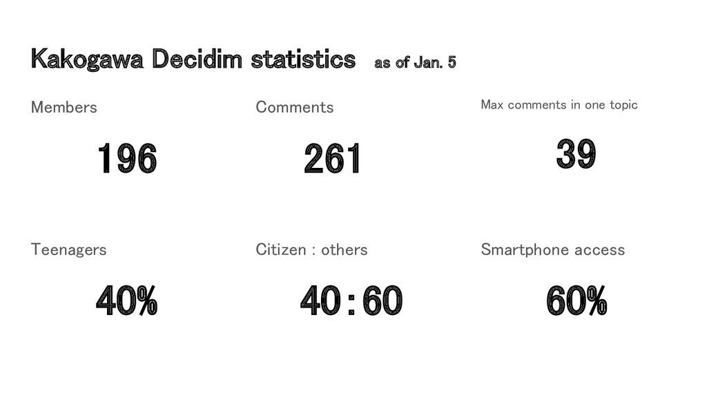 Kakogawa Decidim statistics as of Jan. 5 Membe...