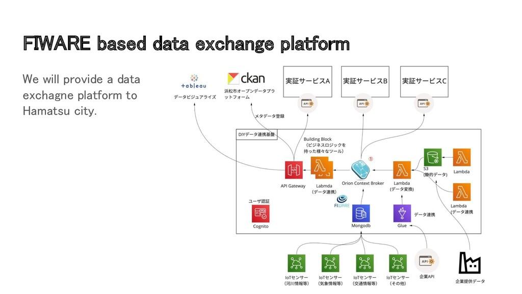 FIWARE based data exchange platform We will pr...
