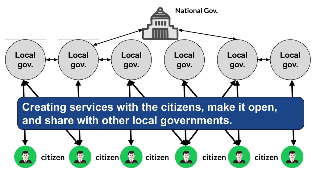 Local gov. Local gov. Local gov. Local gov. Loc...