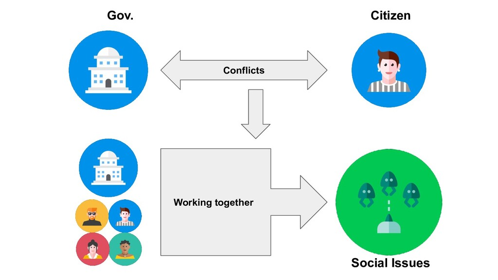 Conflicts Gov. Citizen Working together Social ...