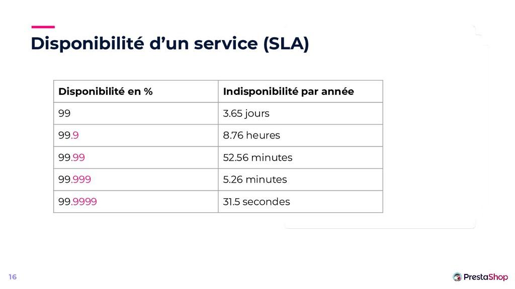 Disponibilité d'un service (SLA) 16 Disponibili...