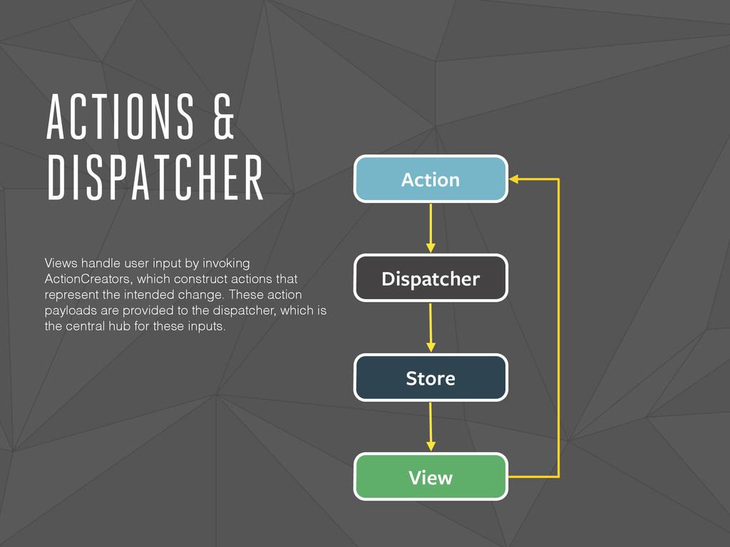 ACTIONS & DISPATCHER Dispatcher Action Store Vi...