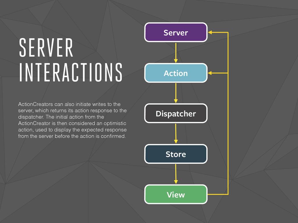 SERVER INTERACTIONS Dispatcher Action Store Vie...