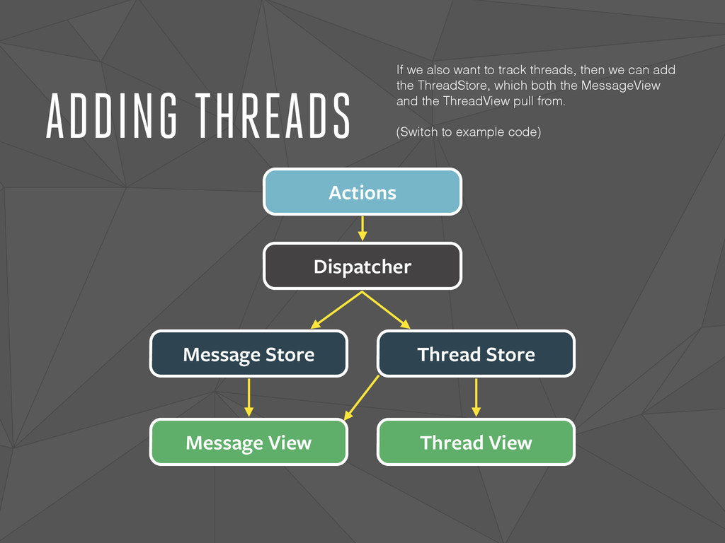 ADDING THREADS Dispatcher Actions Message Store...