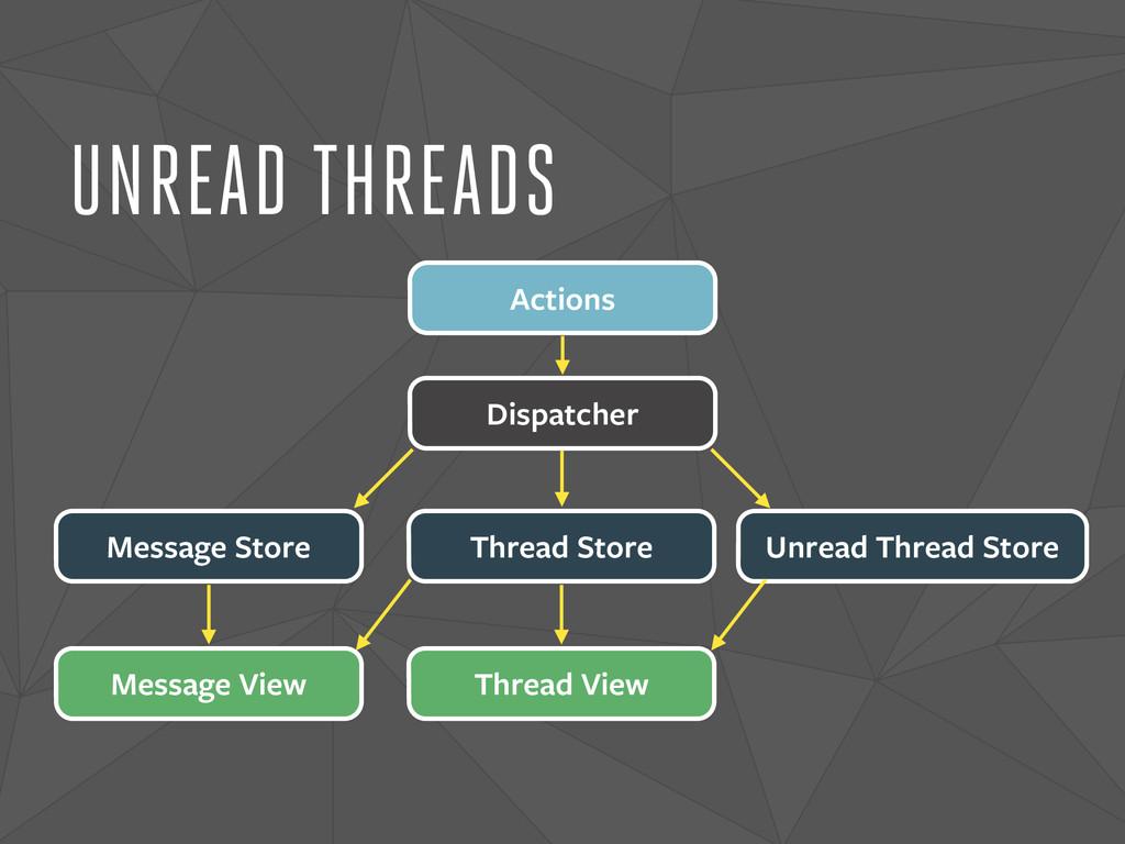 UNREAD THREADS Dispatcher Actions Message Store...