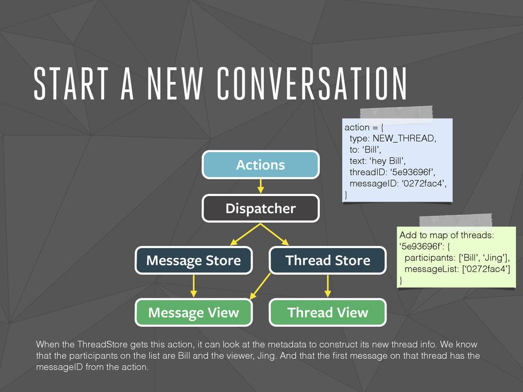 START A NEW CONVERSATION Dispatcher Actions Mes...