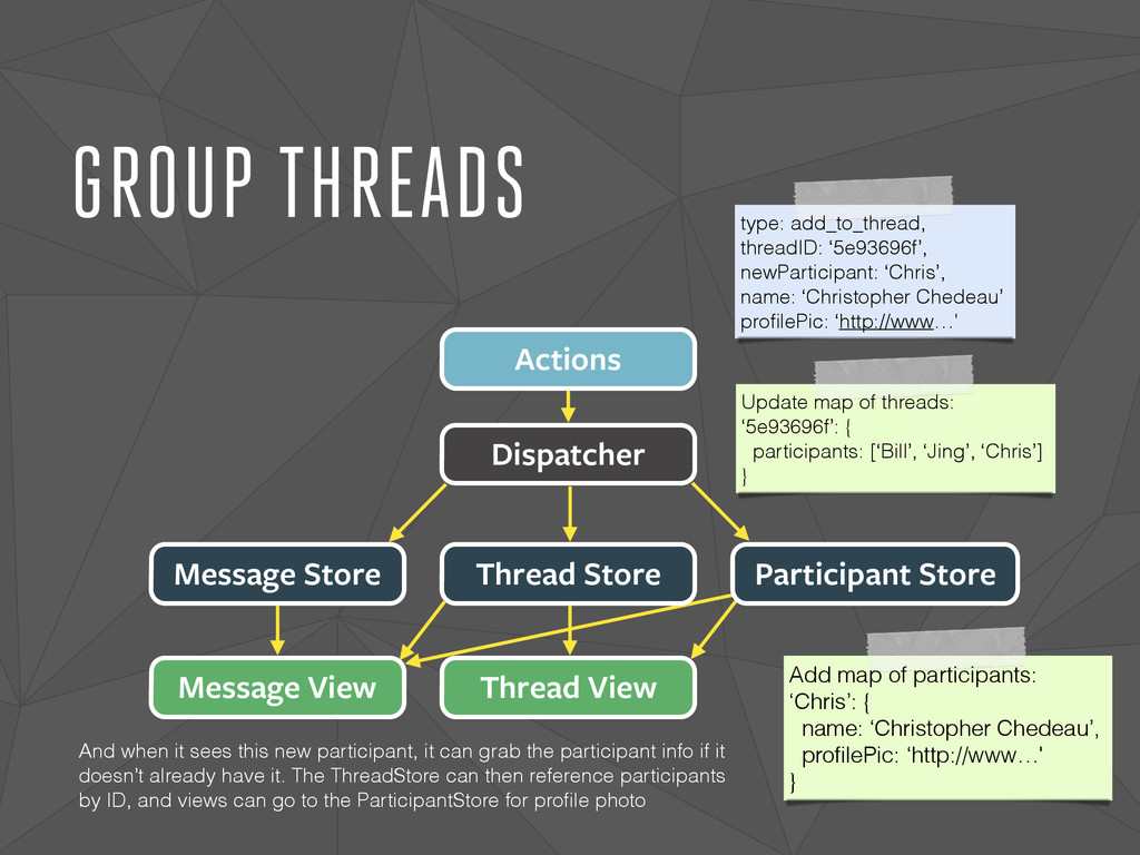 GROUP THREADS Dispatcher Actions Message Store ...