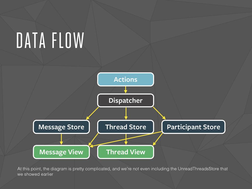 DATA FLOW Dispatcher Actions Message Store Mess...