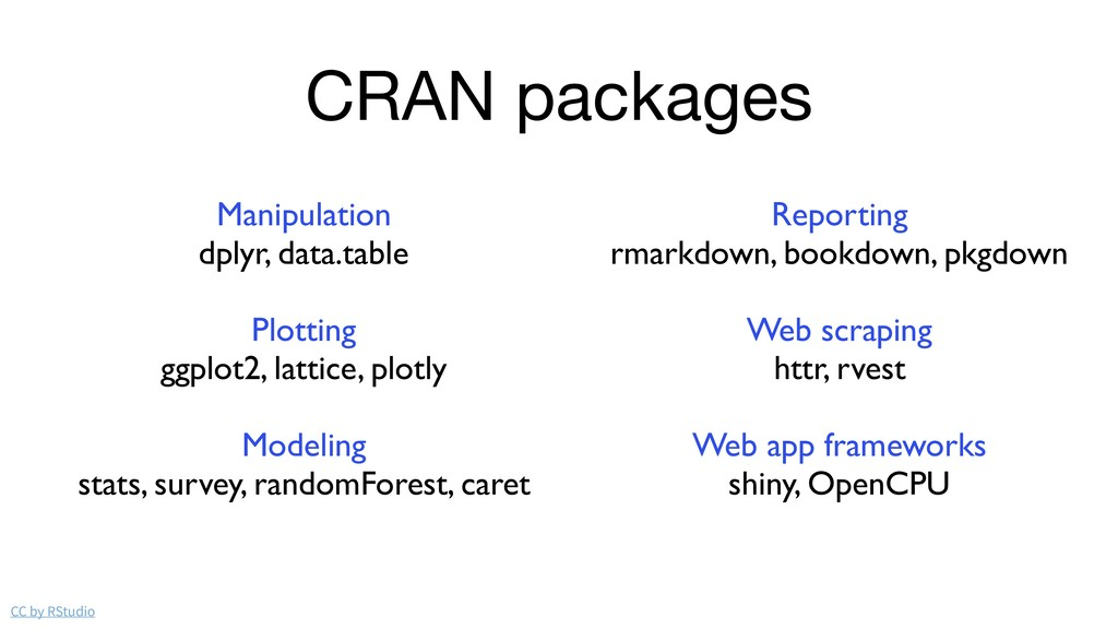 CRAN packages CC by RStudio Manipulation dplyr,...