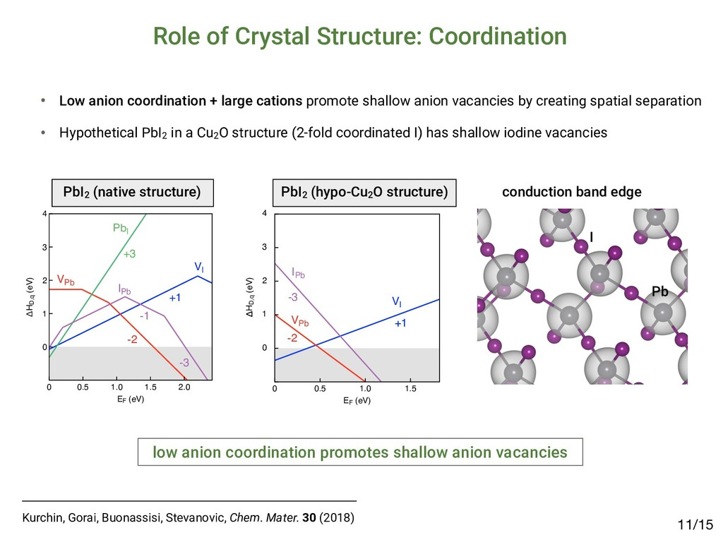 Role of Crystal Structure: Coordination /15 11 ...
