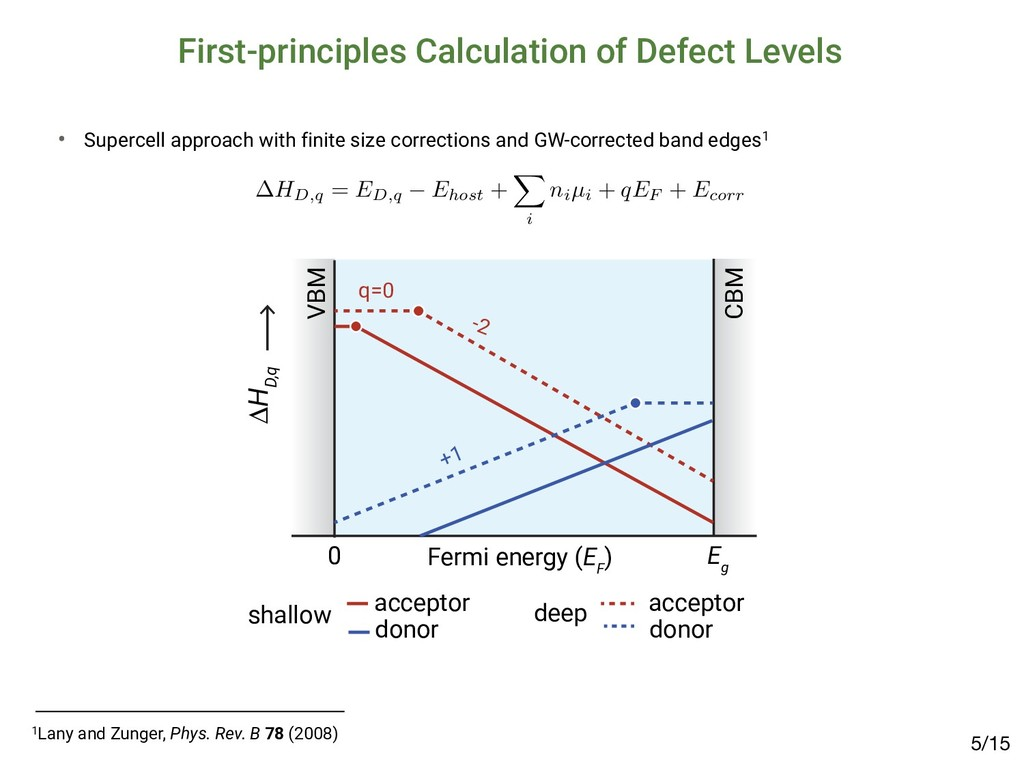First-principles Calculation of Defect Levels ∆...