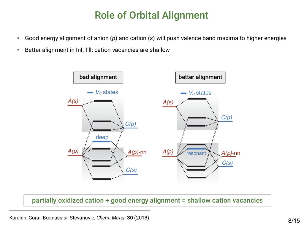 Role of Orbital Alignment /15 8 A(p) C(p) C(s) ...