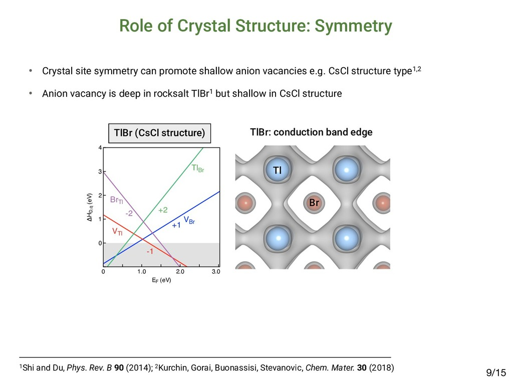 Role of Crystal Structure: Symmetry /15 9 1Shi ...