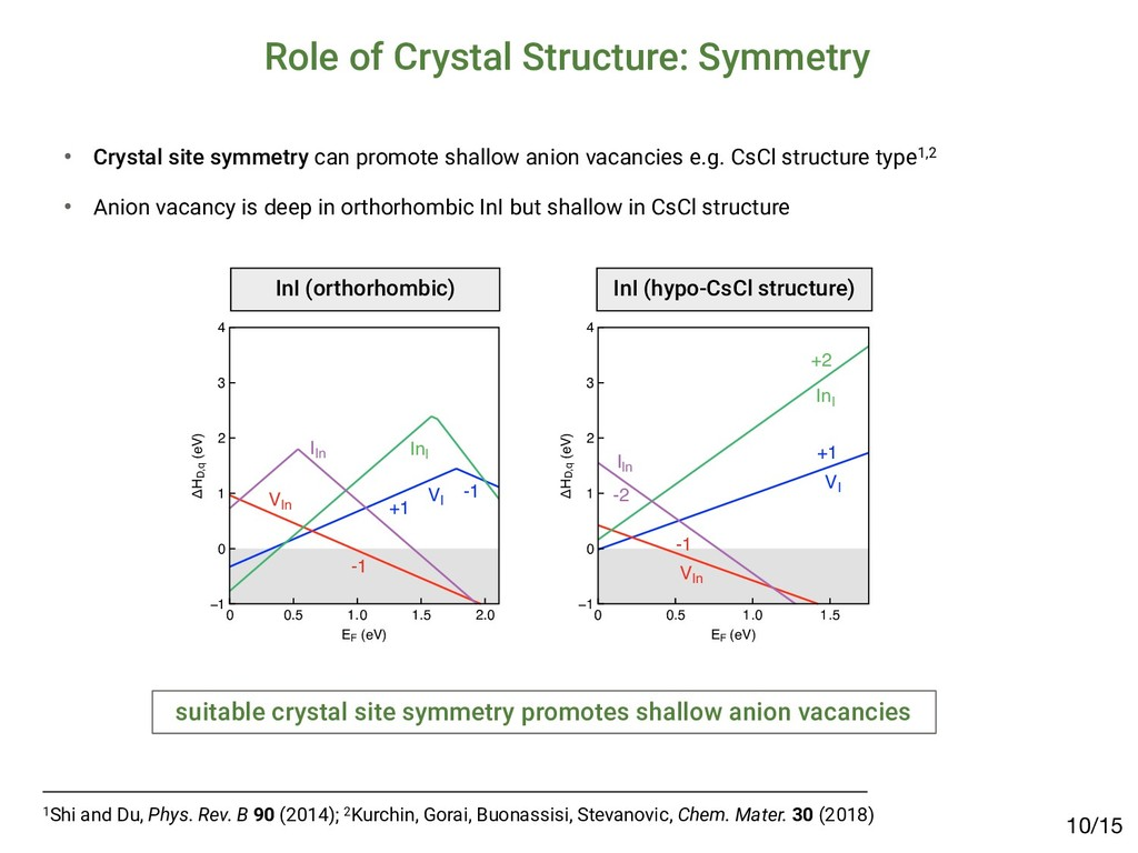 Role of Crystal Structure: Symmetry /15 10 1Shi...