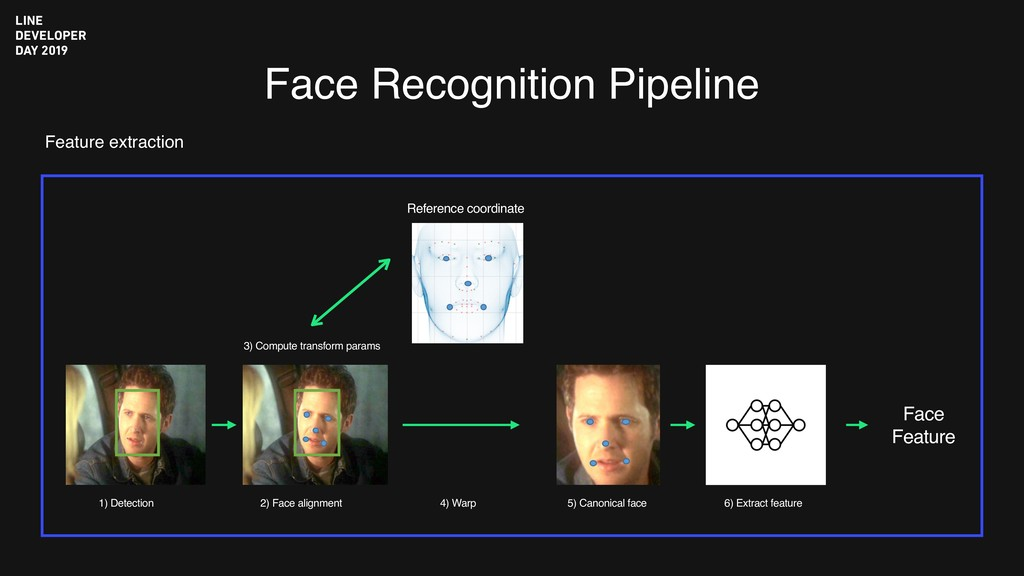 Face Recognition Pipeline Face Feature 1) Detec...