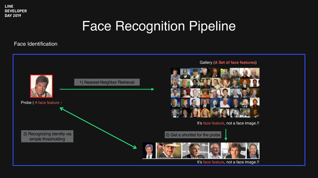 Face Recognition Pipeline Face Identification 2)...