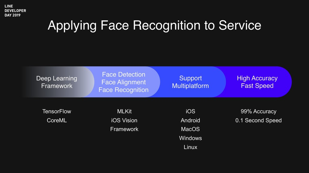Applying Face Recognition to Service Support Mu...