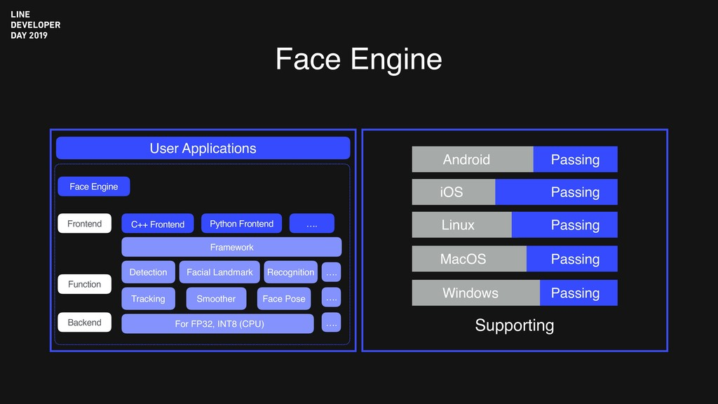 Face Engine …. …. …. User Applications Face Eng...