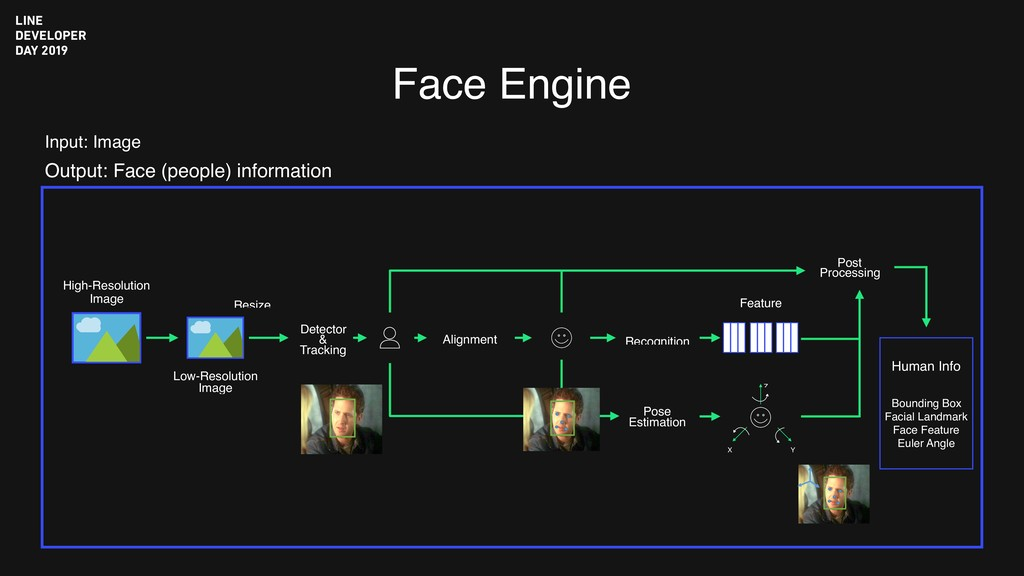 Face Engine Input: Image Output: Face (people) ...