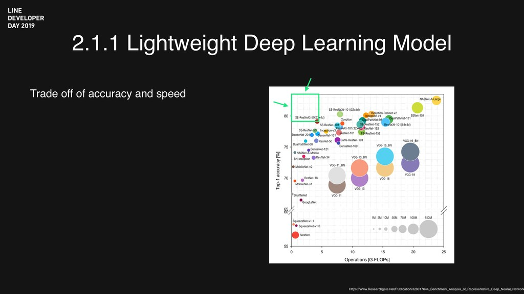 2.1.1 Lightweight Deep Learning Model Trade off...