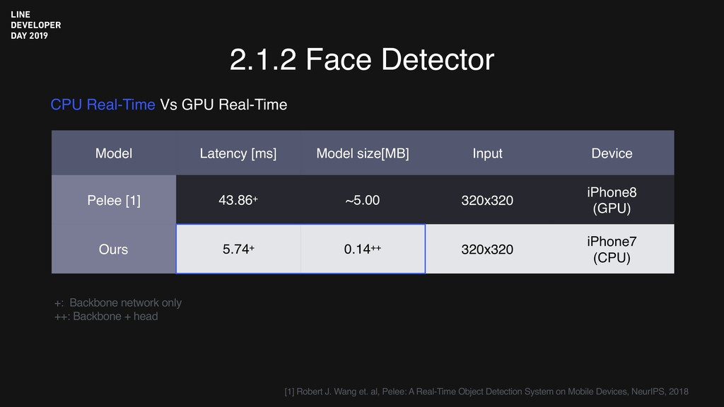 2.1.2 Face Detector CPU Real-Time Vs GPU Real-T...