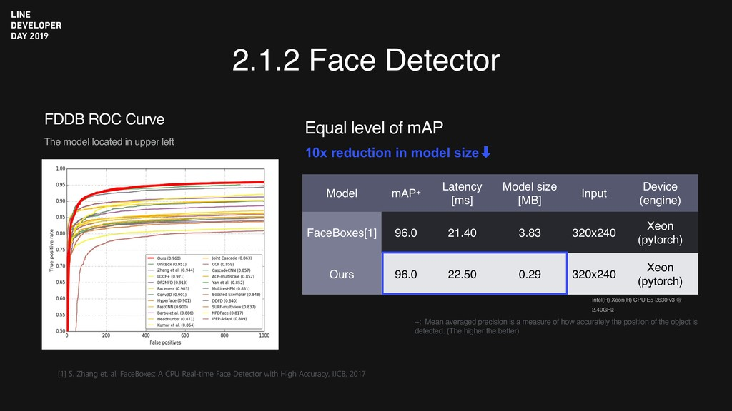2.1.2 Face Detector [1] S. Zhang et. al, FaceBo...