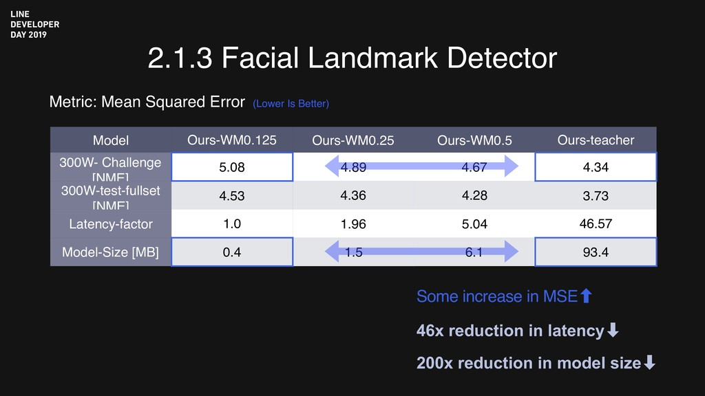 2.1.3 Facial Landmark Detector Metric: Mean Squ...