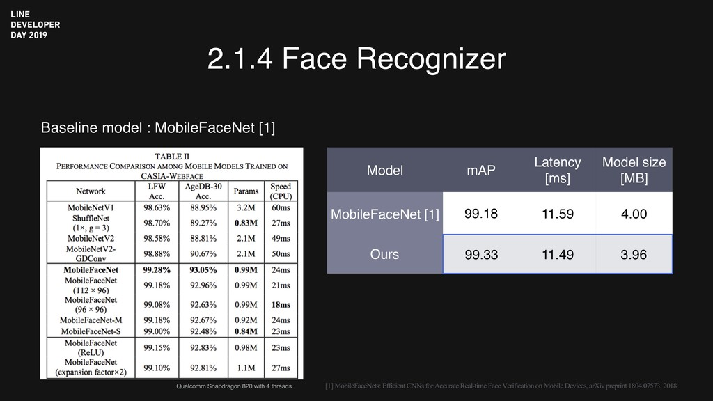 2.1.4 Face Recognizer Baseline model : MobileFa...