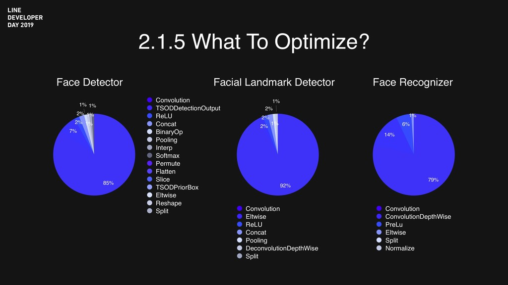 2.1.5 What To Optimize? Face Detector 1% 1% 1% ...