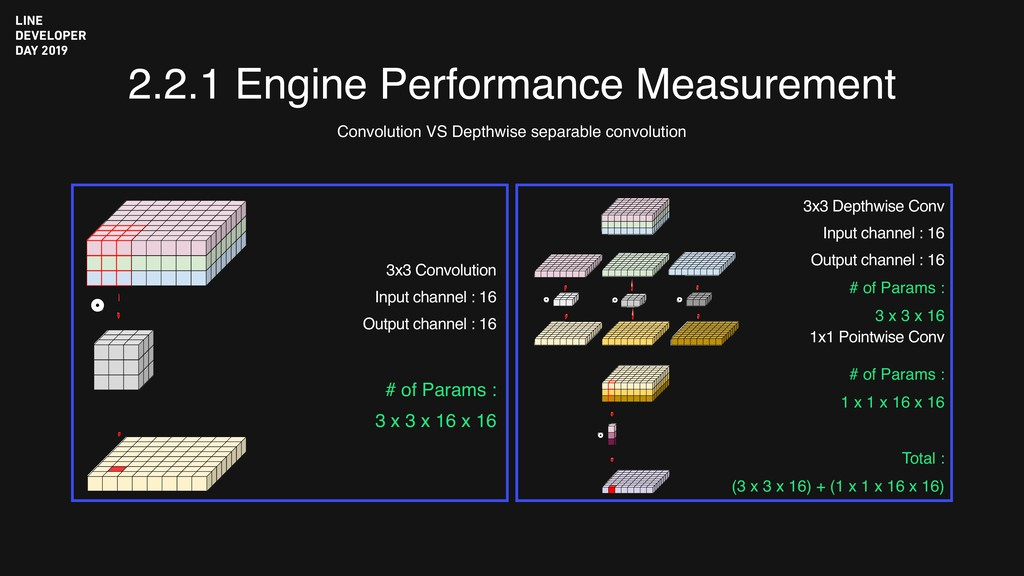 2.2.1 Engine Performance Measurement Convolutio...