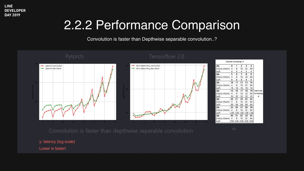 2.2.2 Performance Comparison Convolution is fas...