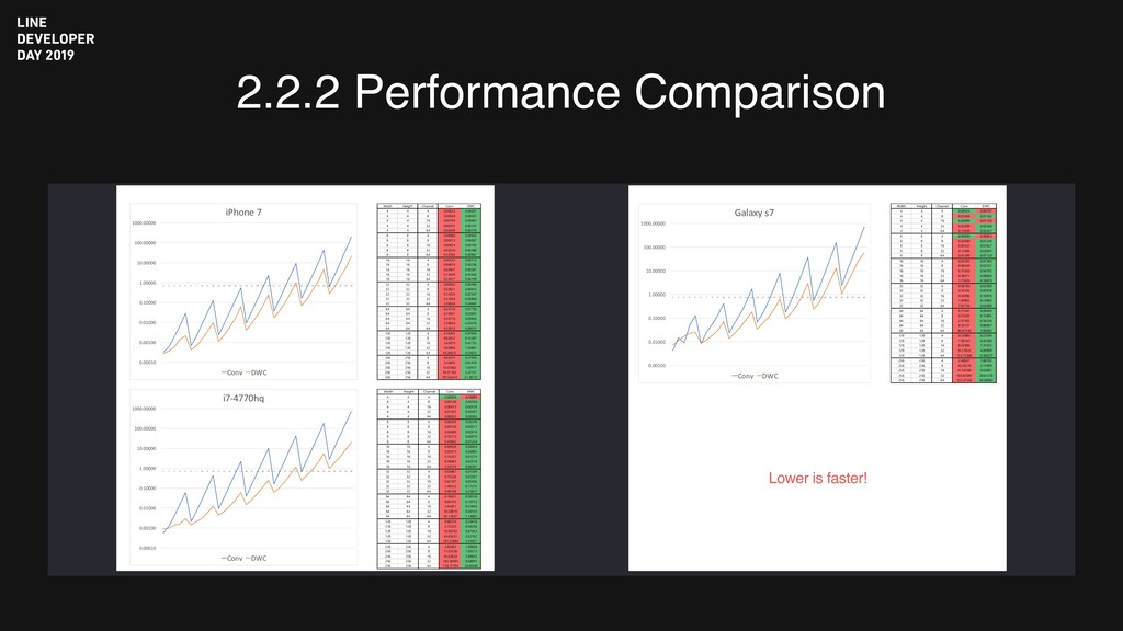2.2.2 Performance Comparison 0.00010 0.00100 0....