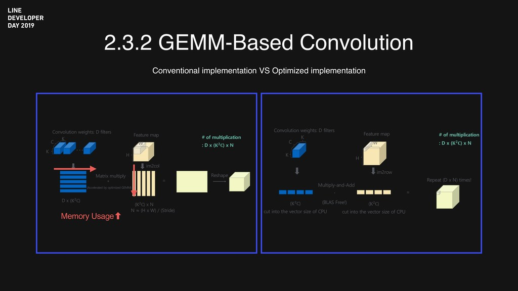 2.3.2 GEMM-Based Convolution Conventional imple...