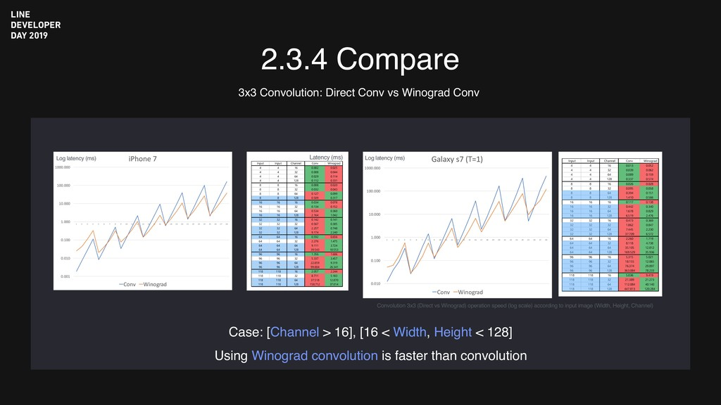 2.3.4 Compare Convolution 3x3 (Direct vs Winogr...