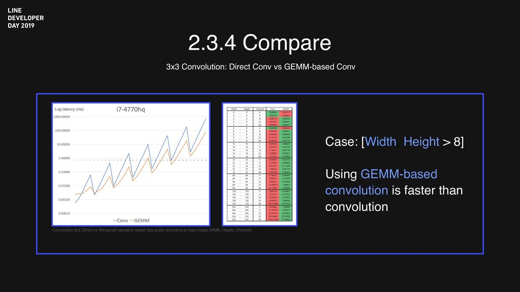 2.3.4 Compare 3x3 Convolution: Direct Conv vs G...