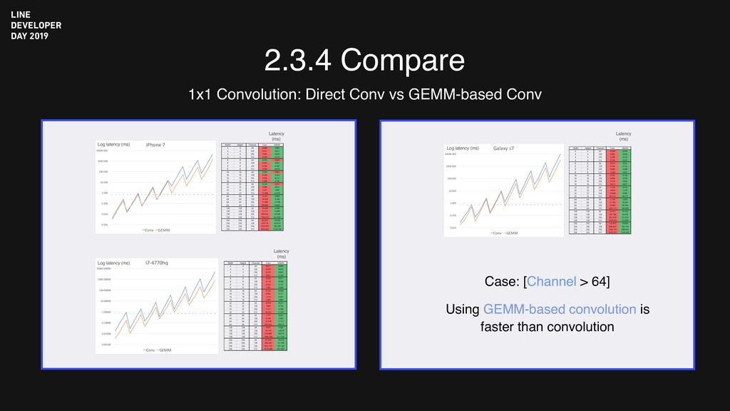 2.3.4 Compare 1x1 Convolution: Direct Conv vs G...