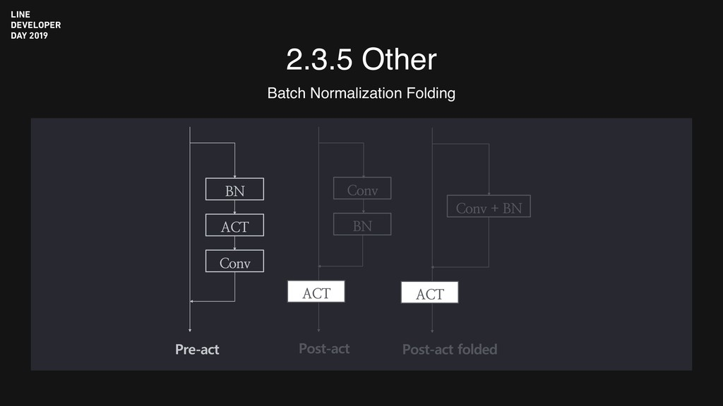 2.3.5 Other Batch Normalization Folding BN ACT ...