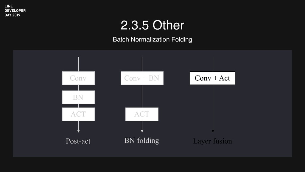 2.3.5 Other Batch Normalization Folding Post-ac...
