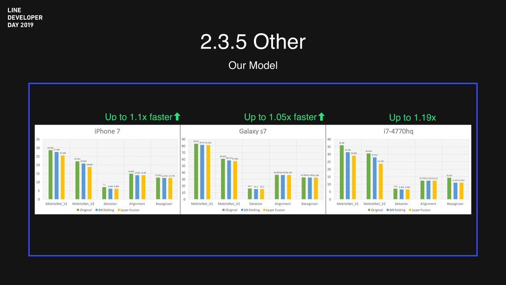 2.3.5 Other Our Model Up to 1.19x Up to 1.05x f...