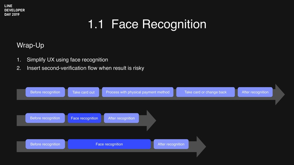 1.1 Face Recognition Before recognition Take ca...
