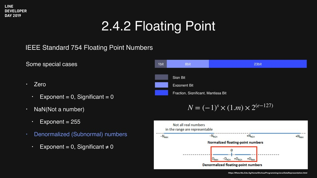 2.4.2 Floating Point IEEE Standard 754 Floating...