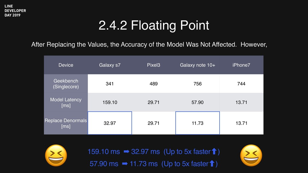 2.4.2 Floating Point After Replacing the Values...